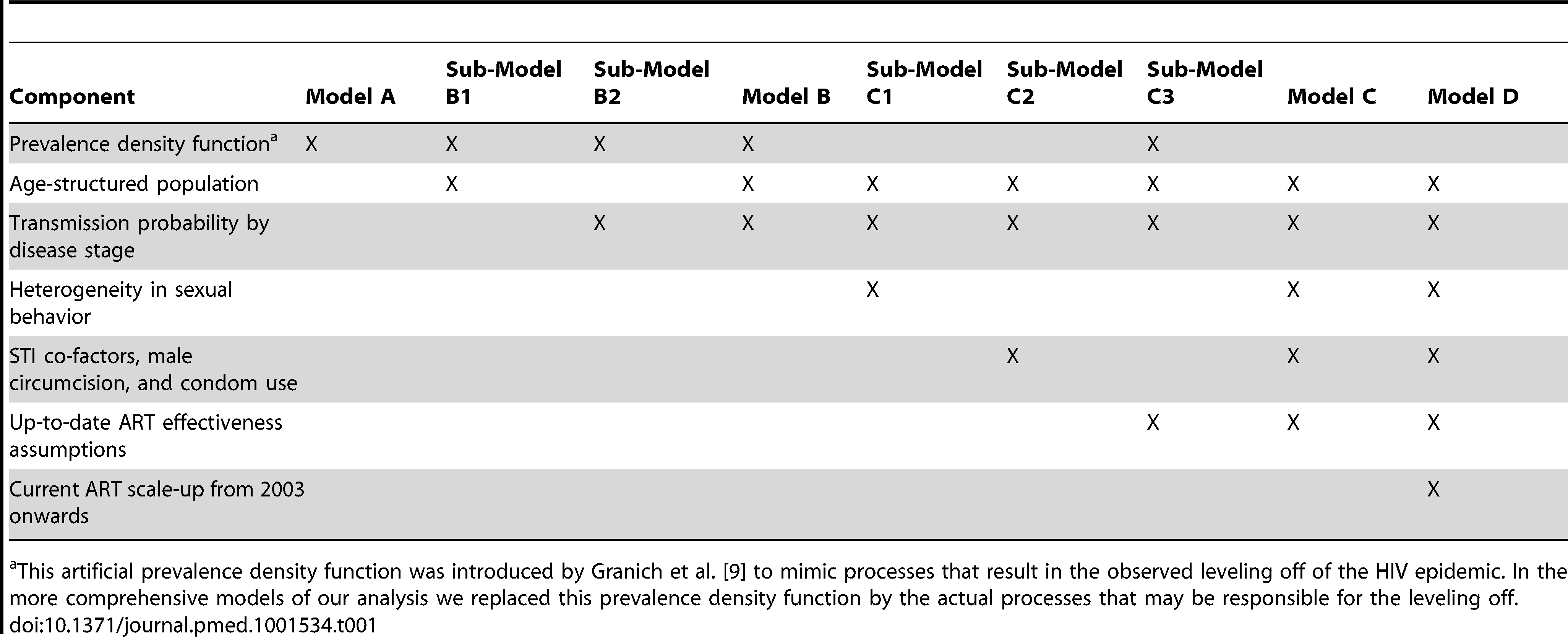 Overview of successive addition of components and structures to each of the nine models.