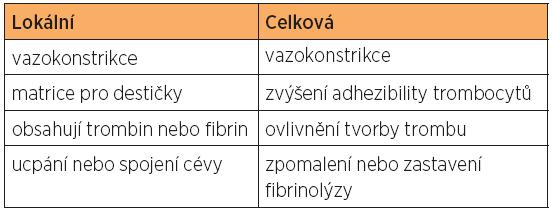 Hemostatické přípravky
