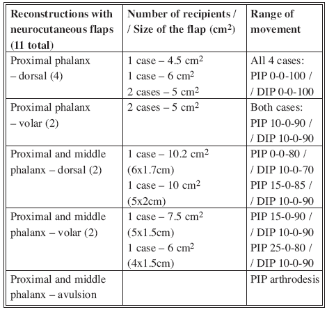 Neurocutaneous flap reconstruction – Survey