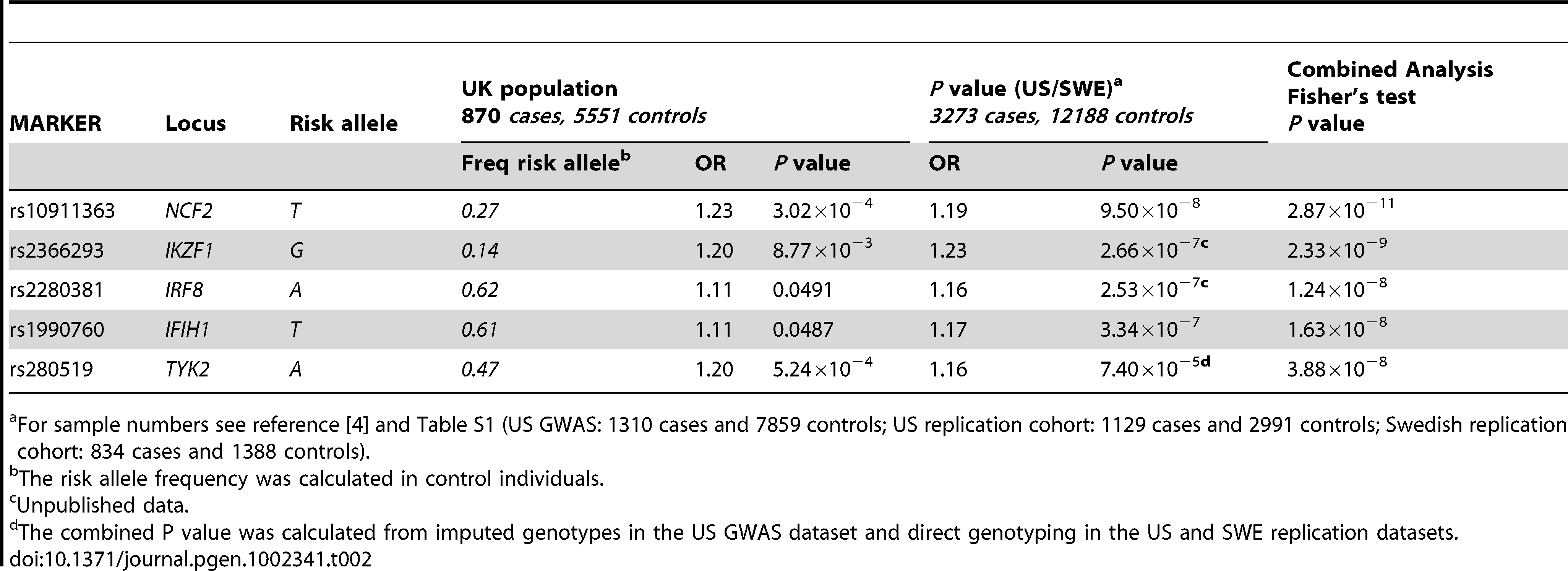 Novel SNPs showing genome-wide significance (<i>P</i>=5×10<sup>−8</sup>) in SLE following meta-analysis of UK, US, and Swedish cohorts.