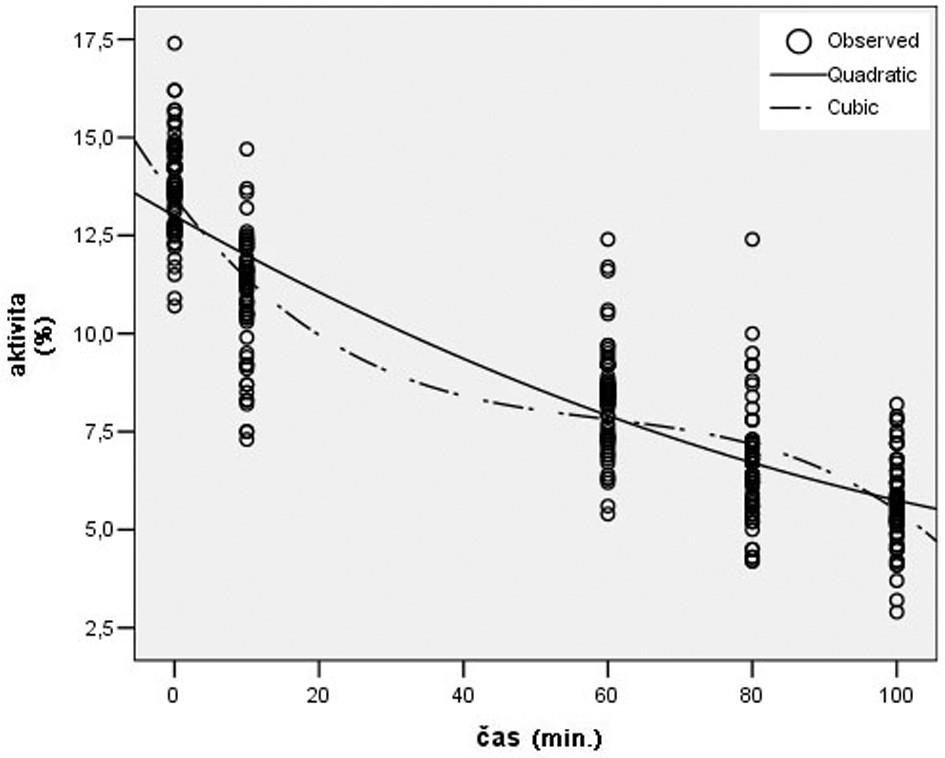 Trend aktivity AF počas TI bez ovplyvnenia Graph 2. AF activity during TI with no medication.