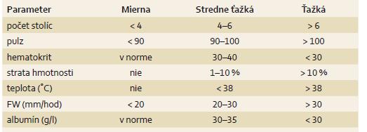 Aktivita ulceróznej kolitídy podľa Truelove-Wittsa [29]. Tab. 2. Activity of ulcerative colitis according to Truelove and Witts' criteria [29].