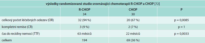 Srovnání výsledků léčby pomocí chemoterapie bez a s rituximabem prokazují, že přidání rituximabu ke klasické chemoterapii je pro pacienty s Waldenströmovou makroglobulinemií přínosem