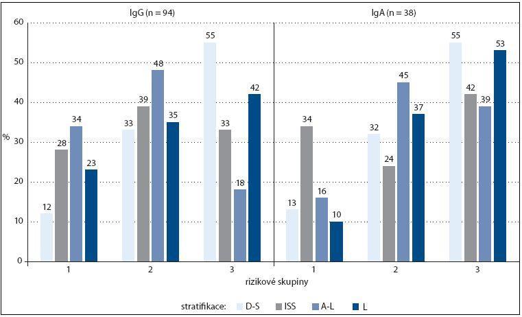Vztah zastoupení stadií/rizikových kategorií 1–3 vyhodnocených s pomocí čtyř stratifikačních systémů (podle Durieho-Salmona – D-S, International Staging System – ISS, Avet-Loisiaua – A-L a Ludwiga – L) v souborech s MM typu IgG (n = 94) a IgA (n = 38).