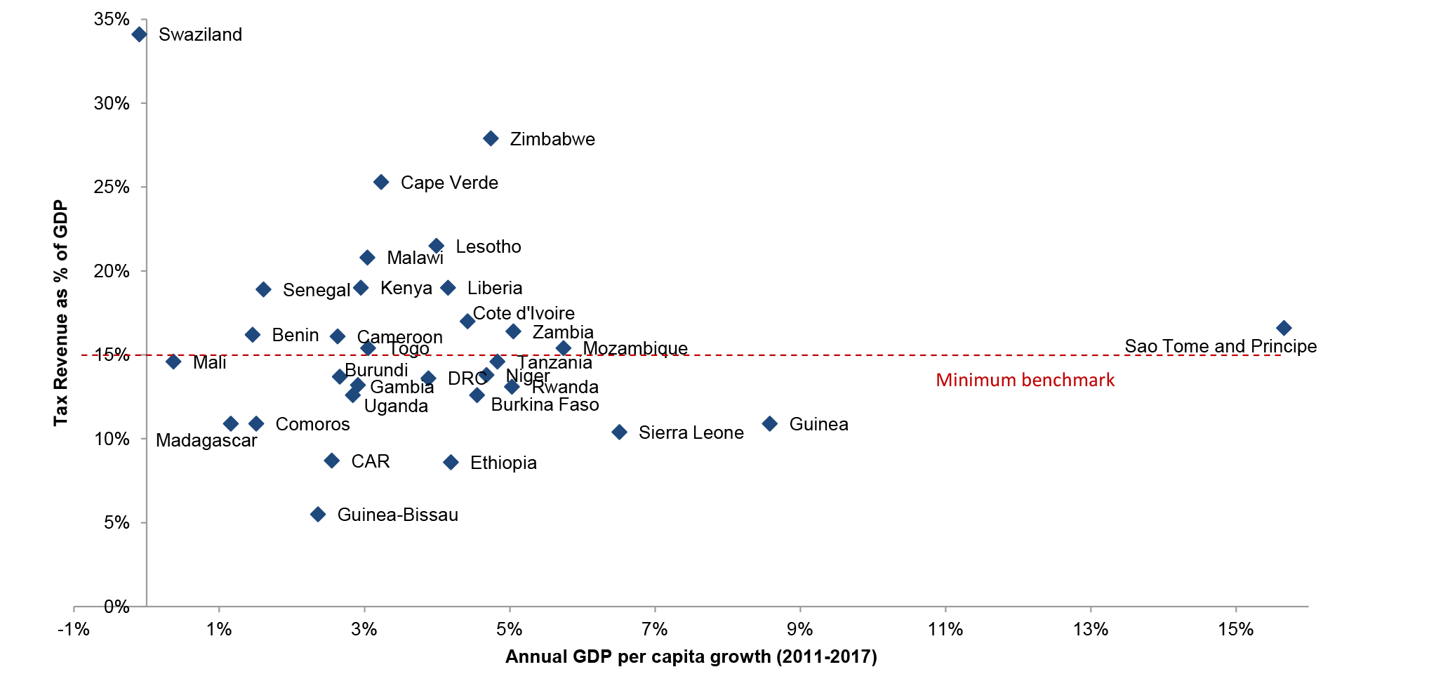Growth and taxation rates in low- and lower middle-income countries.