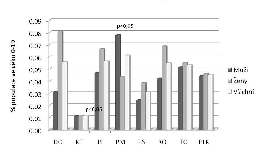 Výskyt ulcerózní kolitidy (UC) podle okresů a pohlaví.