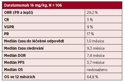 Účinnost daratumumabu v monoterapii u pacientů s relabovaným mnohočetným myelomem ve studii fáze II (SIRIUS)