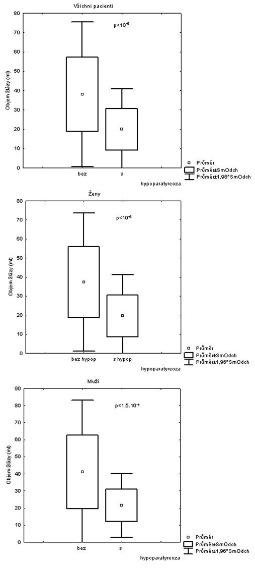 Statistické zpracování faktoru objemu žlázy u obou pohlaví, žen a mužů, v souboru bez a s hypoparatyreózou