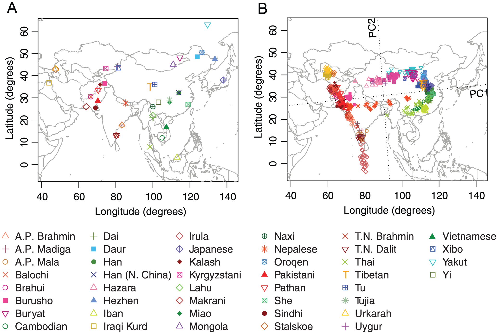 Procrustes analysis of genetic and geographic coordinates of Asian populations.