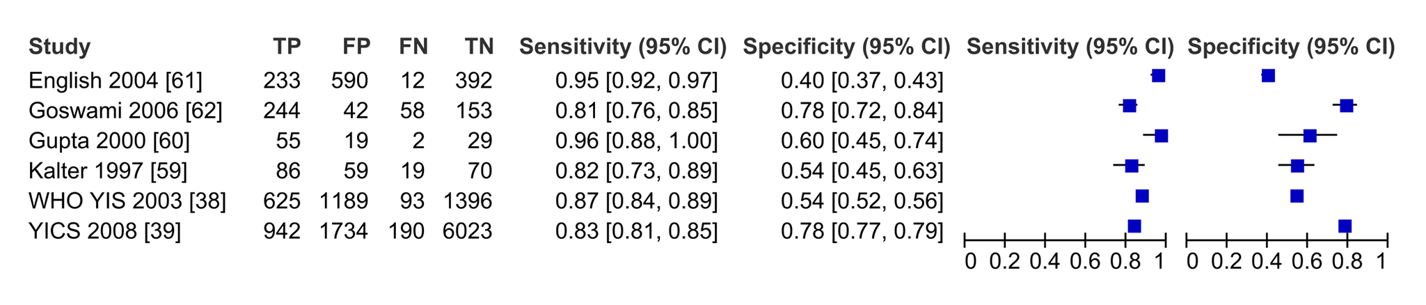 Forest plot of studies of diagnostic accuracy of clinical sign (IMCI) algorithms to detect severe disease/pBI in young infants compared to physician-laboratory diagnosis.