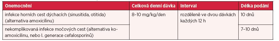 Dávky u jednotlivých infekcí a délka léčby u dětí