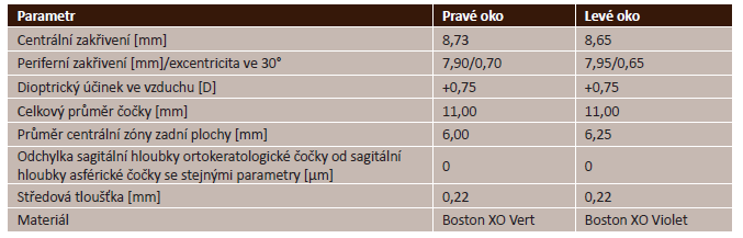 Parametry použitých ortokeratologických čoček