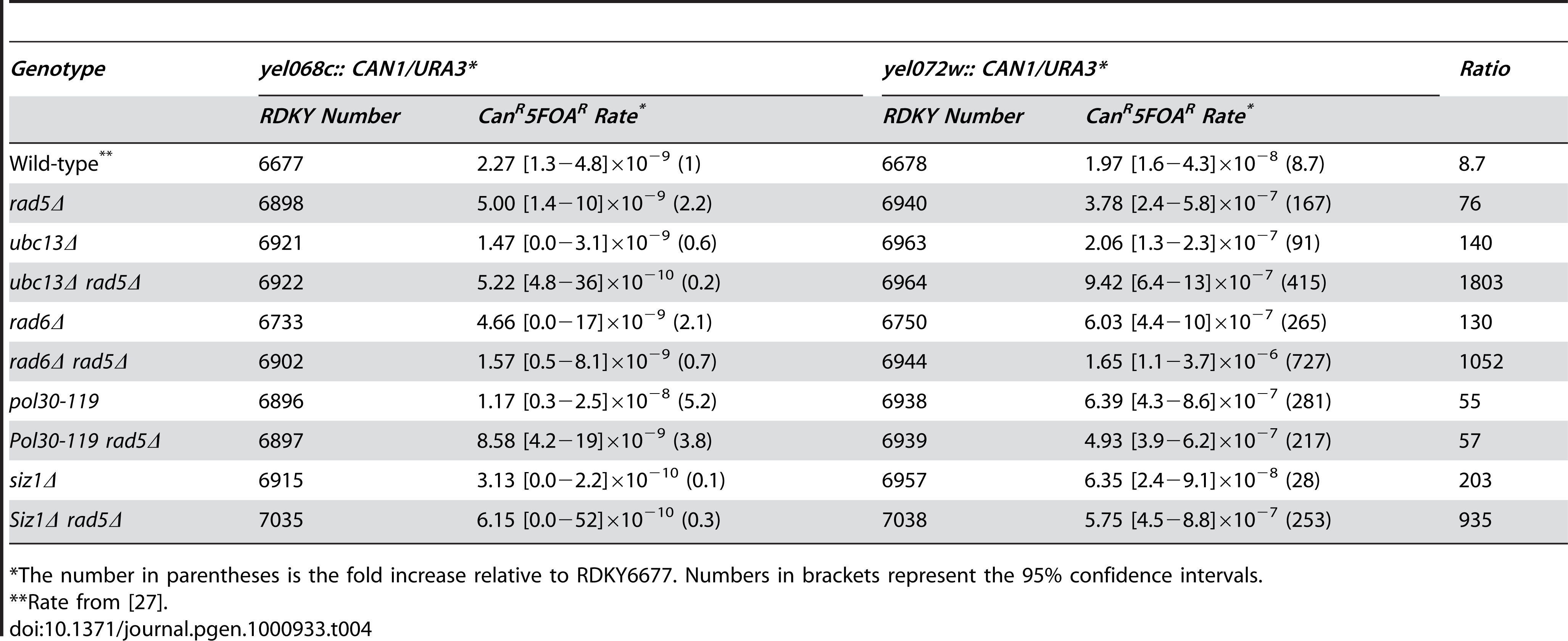 Effects of combining <i>rad5Δ</i> with mutations in <i>RAD6</i>-pathway genes on duplication-mediated GCRs.