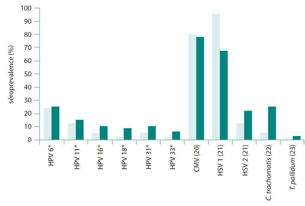 Graf srovnávající séroprevalenci proti specifickým protilátkám ve studovaném souboru s údaji z literatury Svislá osa: séroprevalence v procentech; světlé sloupce: údaje z našeho souboru; tmavé sloupce: údaje z literatury; *(osobní sdělení, Eva Hamšíková, Praha 2011) Fig. 2. This figure compares our study population's seroprevalence rates with those found in the literature Vertical axis: percentages of seroprevalence; fair columns: our data; dark columns: data published elsewhere *(personal communication, Eva Hamšíková, Prague 2011)