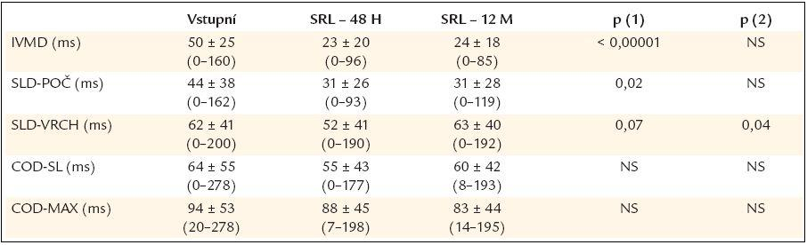 Parametry tkáňové dopplerometrie u pacientů před srdeční resynchronizační léčbou a za 48 hod a 12 měsíců po začátku srdeční resynchronizační léčby.