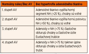 Klasifikácia stupňov hypertrofie adenoidných vegetácií.