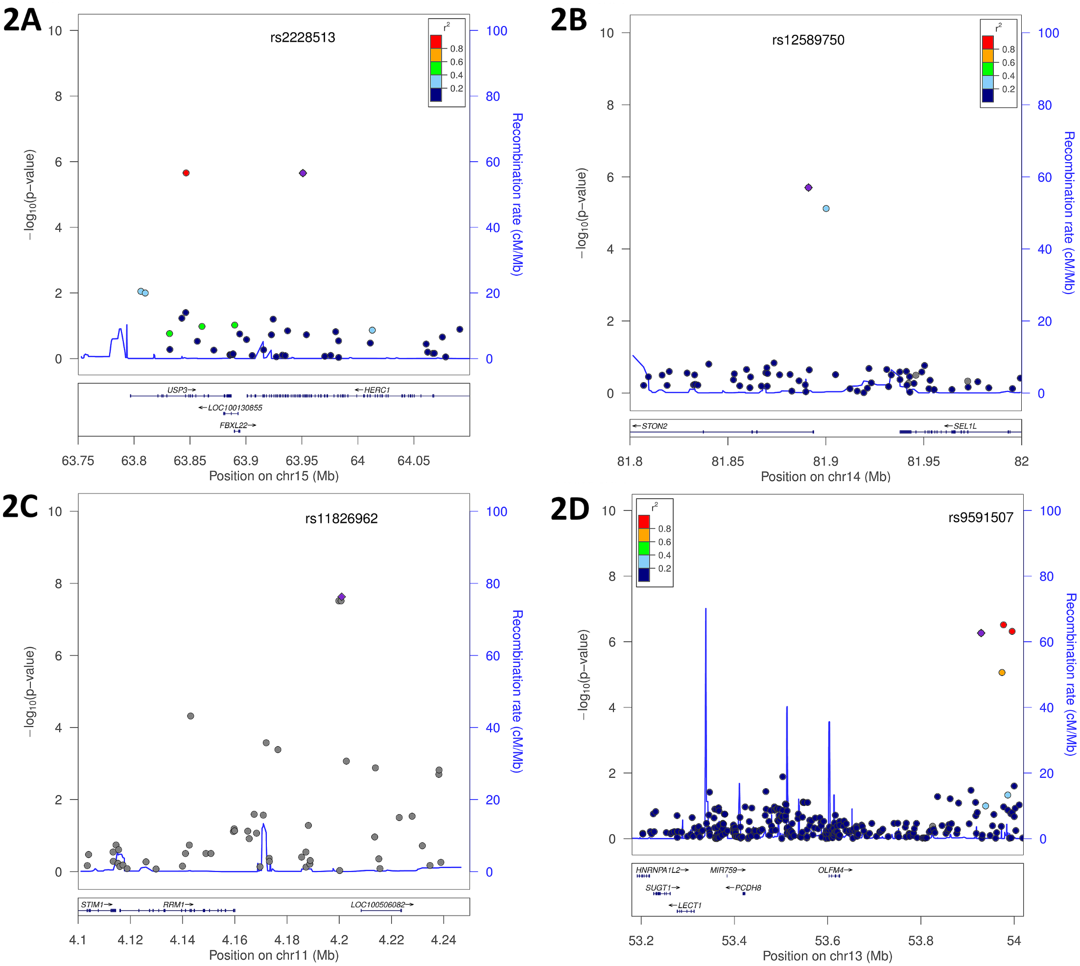 Genomic region plots for significant mQTL associated with SCDA levels.