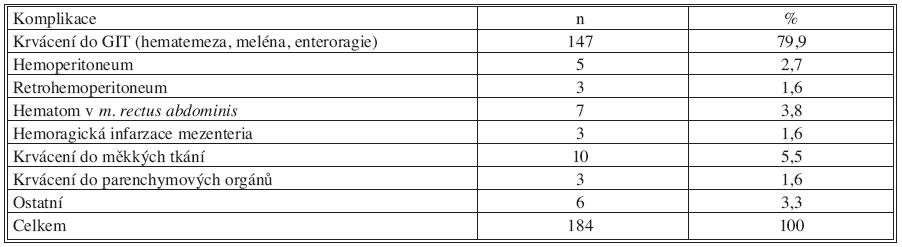 Komplikace nekontrolované warfarinizace Tab. 2. Complications of uncontrolled warfarin administration