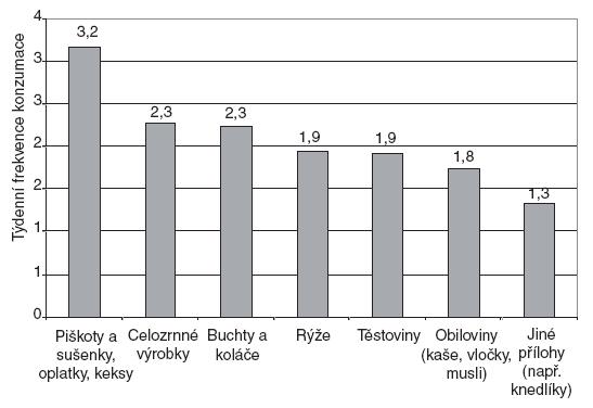 """Týdenní frekvence konzumace jednotlivých položek v potravinové skupině """"Obiloviny""""."""