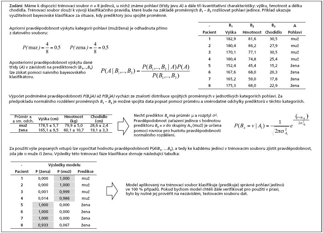 Příklad 2. Využití naivního bayesovského klasifikátoru pro klasifikaci pohlaví jedinců na základě spojitých charakteristik.