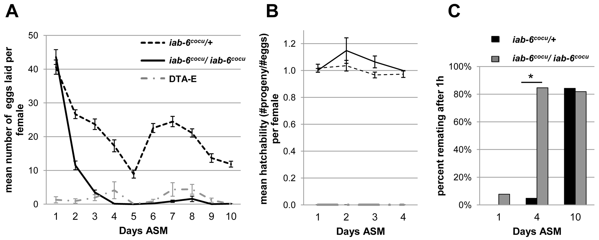 Egg-laying and receptivity in mates of <i>iab-6<sup>cocu</sup></i> or control males.