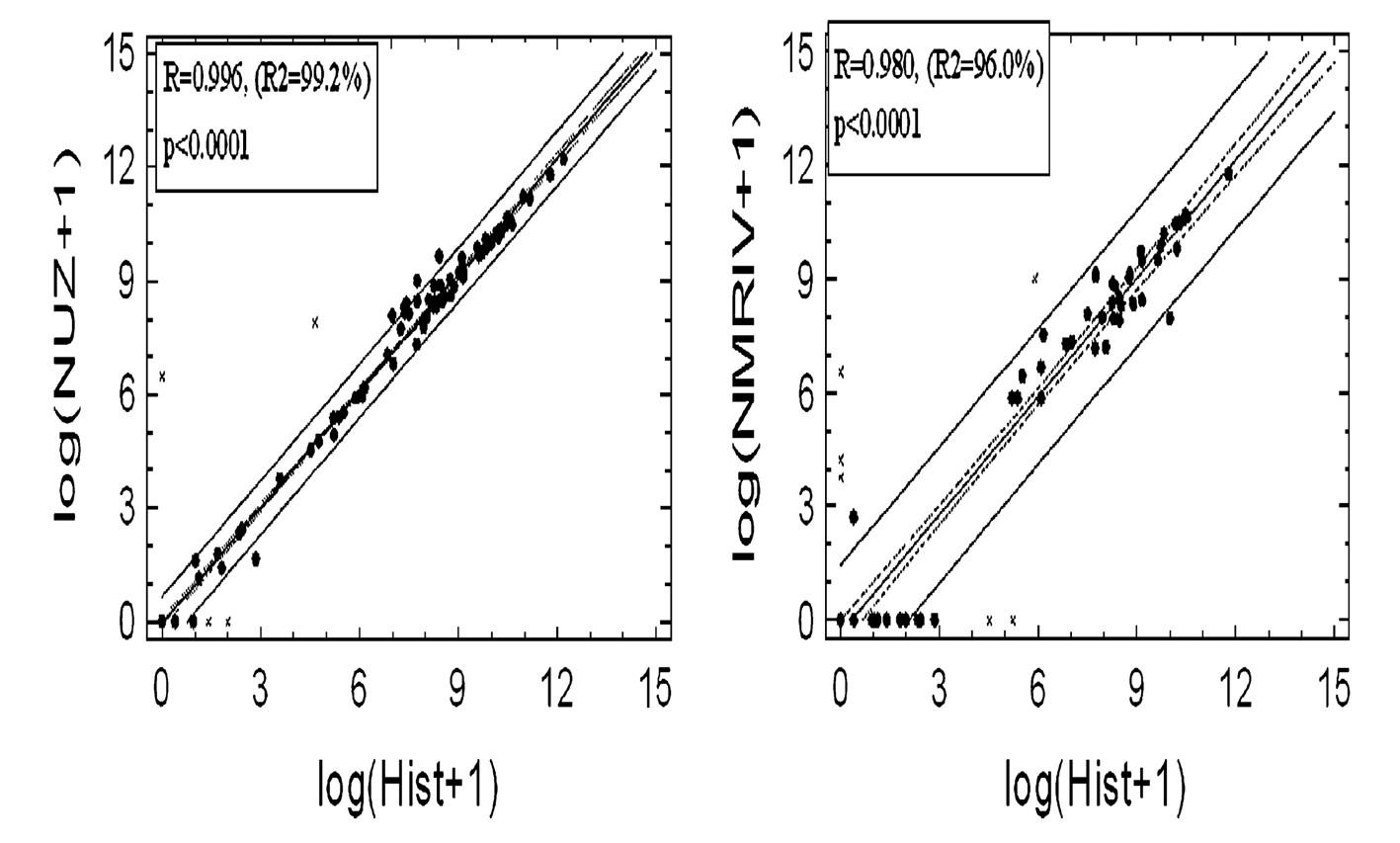 Lineární regresní křivka objemu naměřeného TRUS (a) a objemu stanoveného podle MR (b) ve srovnání s histologickým vyšetřením R – korelační koeficient regresní křivky (míra těsnosti proložení), R2– koeficient determinace, p – statistická významnost