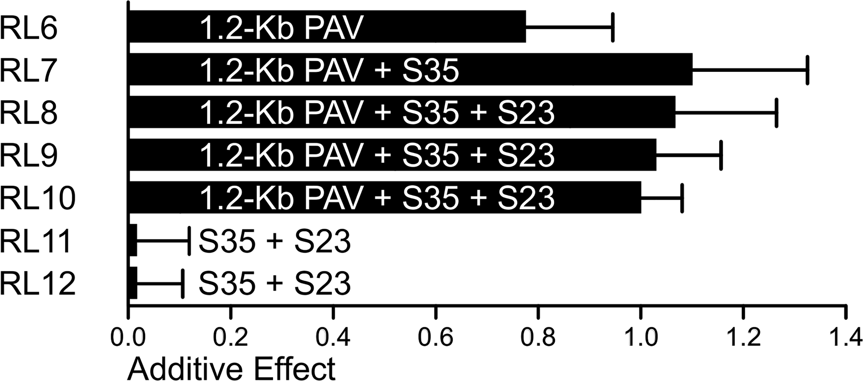 The additive effects of 1.2-Kb PAV and S35 estimated in RLs.