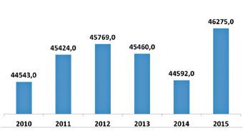 Počty pojištěnců VZP ČR ošetřovaných v PZSS letech 2010–2015