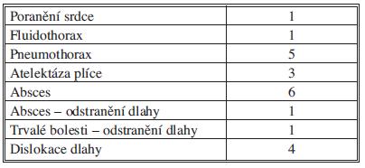 Komplikace MIRPE Tab. 5: Complications of MIRPE