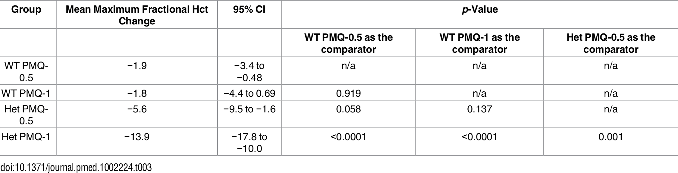 Comparison of the mean maximum individual fractional haematocrit reductions between G6PD heterozygous and wild-type females taking PMQ-1 or PMQ-0.5 adjusted for initial parasitaemia.