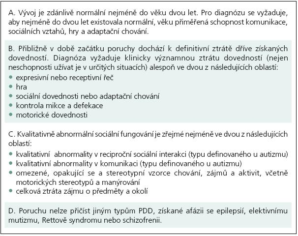 Kritéria MKN-10 pro Jinou desintegrační poruchu v dětství (F84,3).