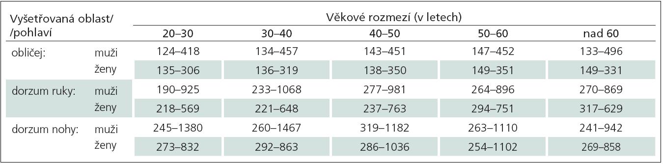 Doporučené normální limity hodnot algických prahů pro hluboký tlak (Pressure Pain Threshold, PPT) v kilopascalech (kPa) v závislosti na vyšetřované oblasti, věku a pohlaví.