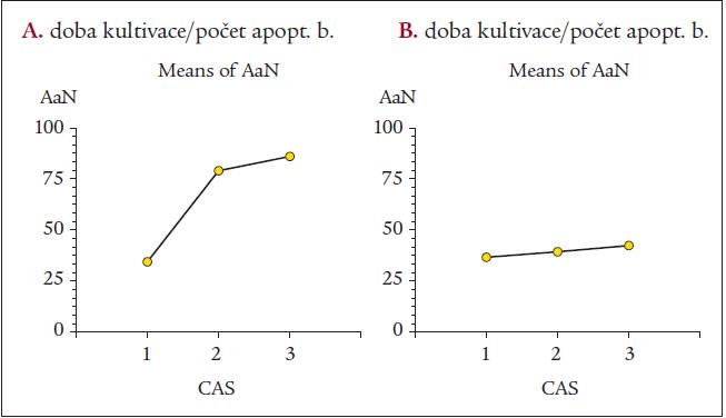 Průměrný počet apoptotických buněk hodnocených annexinovým testem (AaN) v kontrolním vzorku (1), po 22 hodinách kultivace s cytostatikem (2) a 46 hodinách kultivace s cytostatikem (3) u skupiny pacientů s diagnózou akutní myeloidní leukemie – AML (A) a B-lymfocytární chronické lymfatické leukemie – B-CLL (B).
