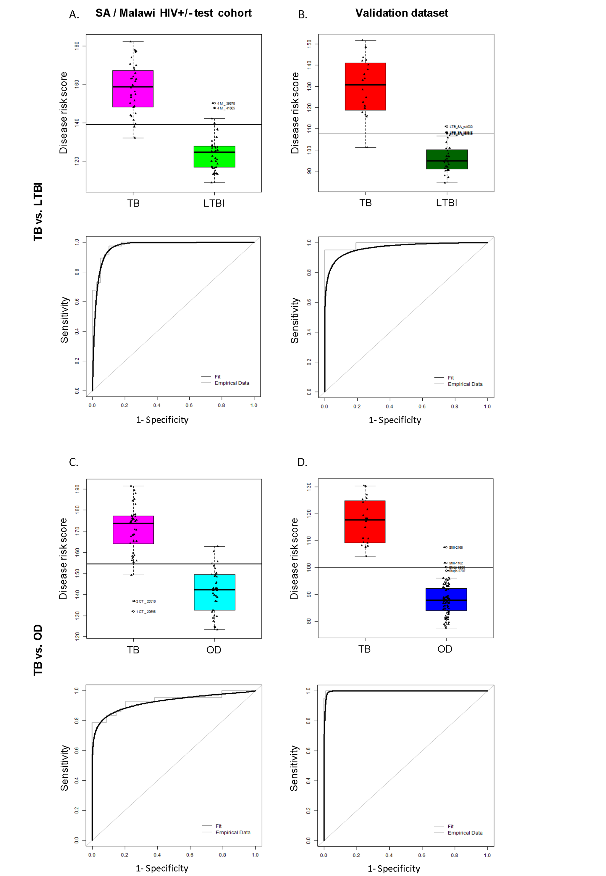 Classification using the disease risk score on the test cohort and validation dataset.