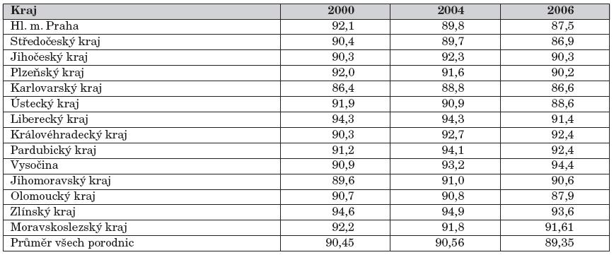 Regionální rozdíly v podílu výlučně kojených dětí při propuštění (%) mezi roky 2000, 2004 a 2006.