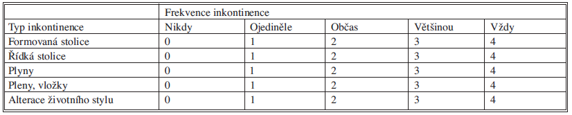 Použité skóre inkontinence (CCIS – Wexner ) Tab. 4. Used incontinence score (CCIS – Wexner )