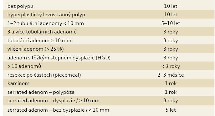 Profylaxia spontánnej baktériovej peritonitídy [3]. Tab. 1. Prophylaxis of spontaneous bacterial peritonitis [3].