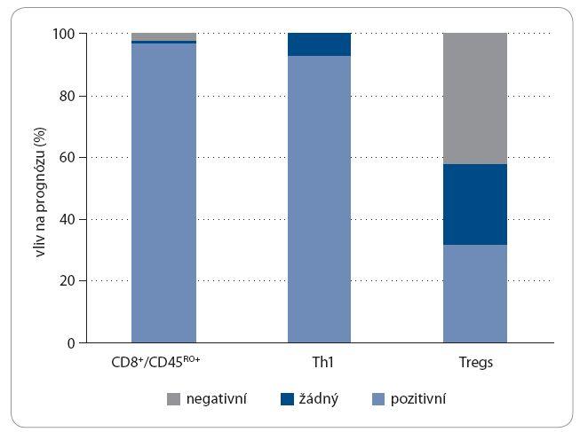 Asociace mezi infiltrací nádoru různými buňkami imunitního systému a prognózou pacienta: analýza 124 publikací (upraveno dle [88]).