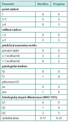 EORTC skórovací systém pro určení míry vzniku recidivy a progrese (zdroj: EAU doporučení 2012) Table 1. The EORTC scoring system for recurrence and progression (source: EAU guidelines 2012)