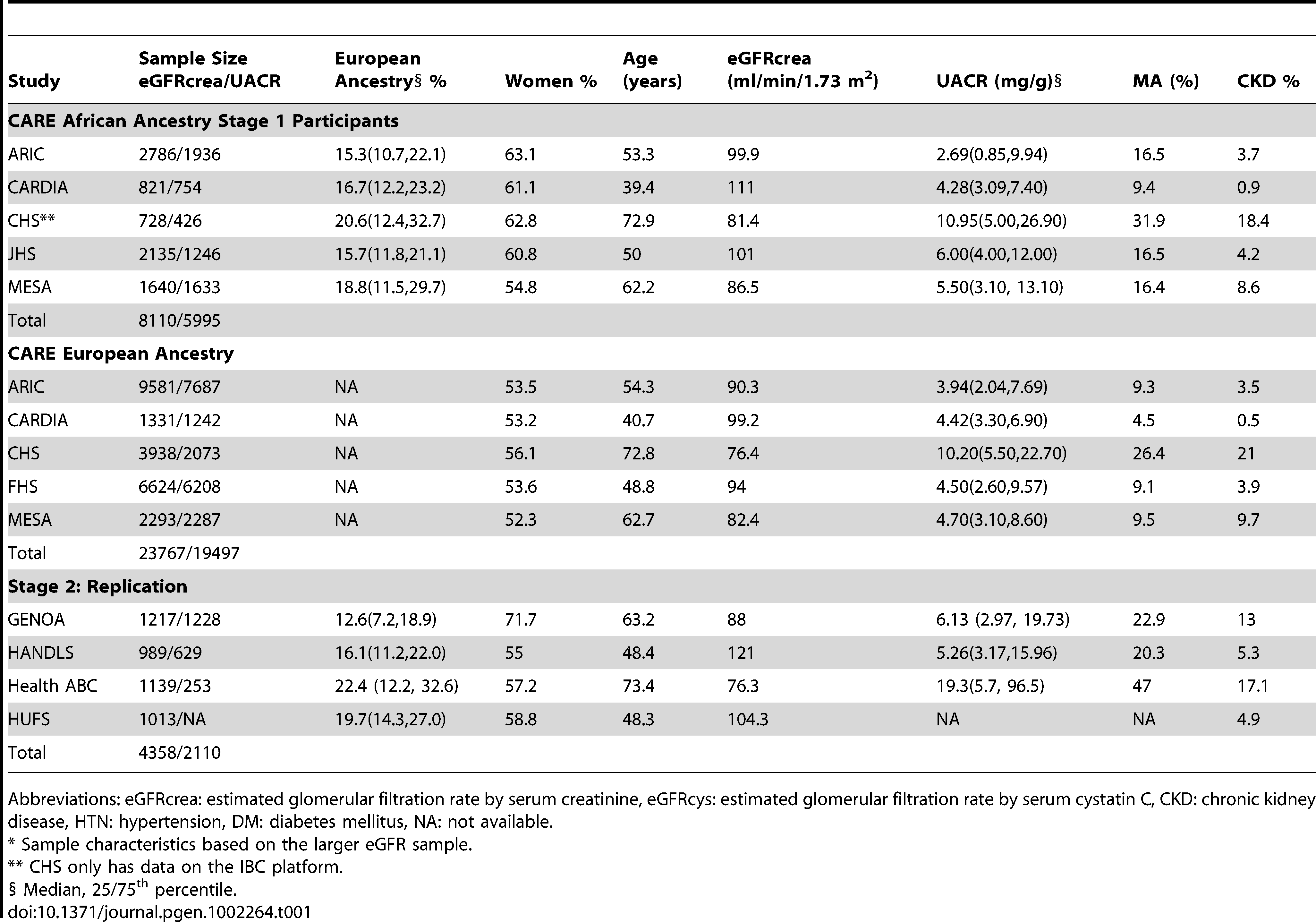 Study sample characteristics in the CARE Renal Consortium.<em class=&quot;ref&quot;>*</em>