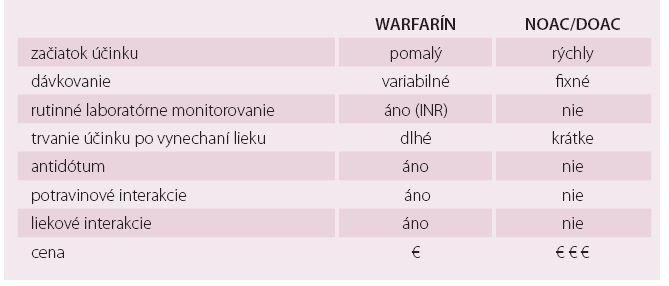 Hlavné rozdiely medzi warfarínom a novými priamymi antikoagulanciami (NOAC, DOAC) [26,51].