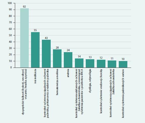 Prehľad indikácií gastroskopických vyšetrení u transverzálnej kohorty pacientov