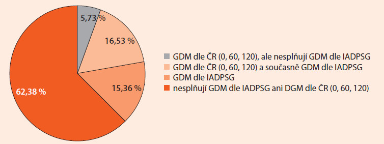 Srovnání souboru žen s diagnostikovaným GDM dle českých diagnostických kritérií z roku 2008 (0. , 60. a 120. min. oGTT) a dle mezinárodních kritérií dle IADPSG.