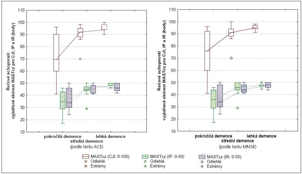 Graf 1a. Srovnání řečových schopností v testu MASTcz u pacientů s Alzheimerovou nemocí rozdělených do tří podskupin podle skórů v testu ACE. Graf 1b. Srovnání řečových schopností v testu MASTcz u pacientů s Alzheimerovou nemocí rozdělených do tří podskupin podle skórů v testu MMSE.