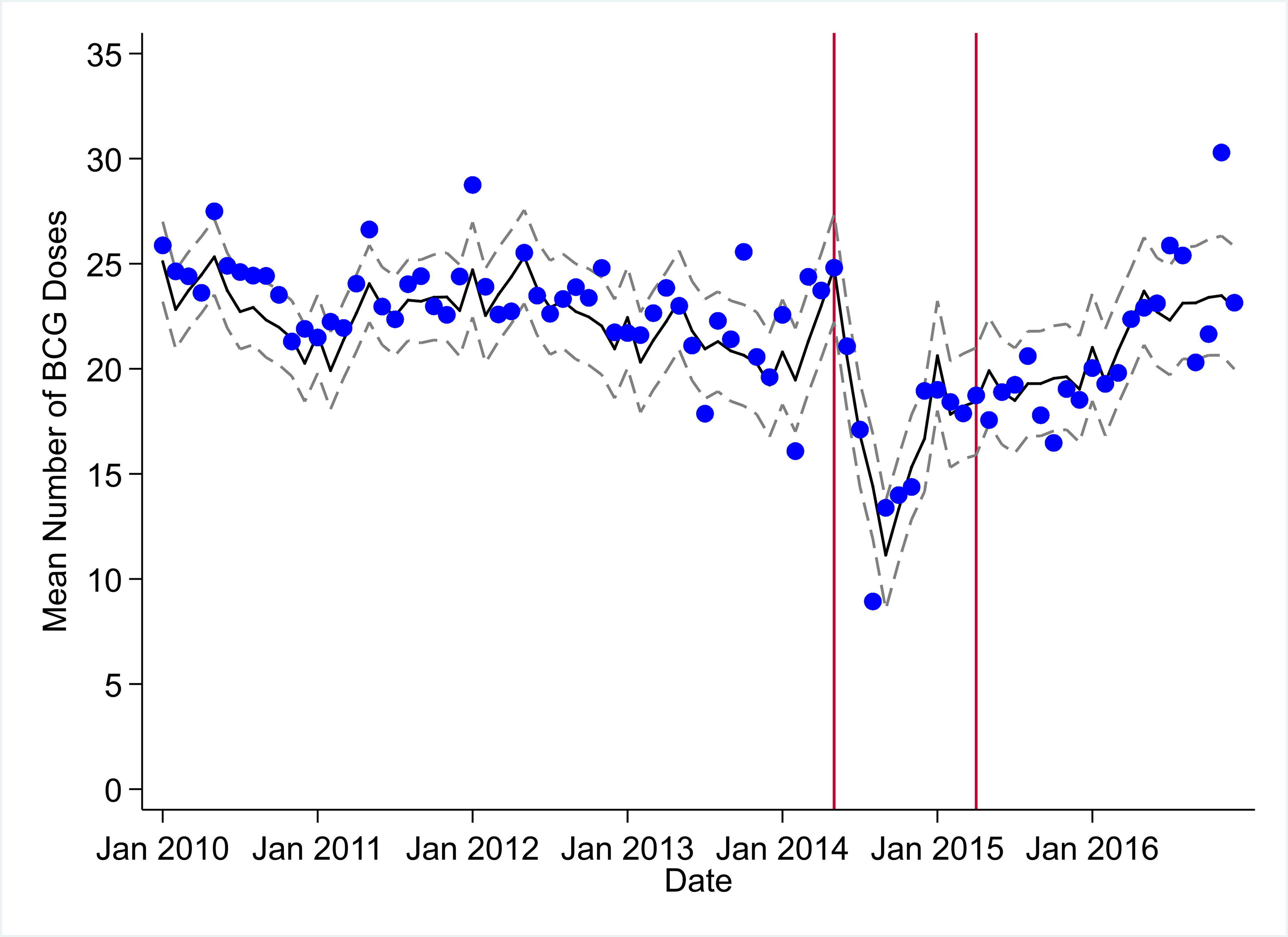 Mean trends and system losses due to Ebola virus disease (EVD) outbreak (June 2014–April 2015) for bacille Calmette–Guérin (BCG) vaccinations in a census of 379 clinics providing services in Liberia from 2010–2016, excluding Montserrado County.