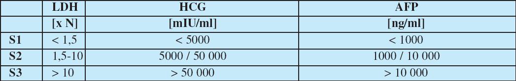Kategorie S v TNM klasifikaci - Sérové nádorové markery SX hodnoty sérových markerů nejsou známé, S0 hodnoty sérových markerů jsou v normě