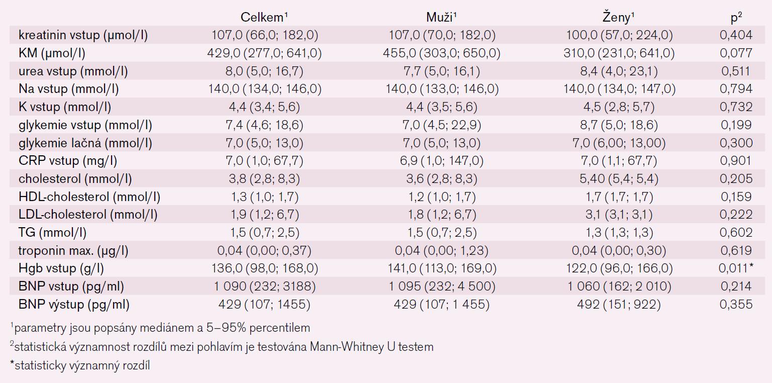 Tab. 5. Biochemické charakteristiky pacientů – spojité parametry.