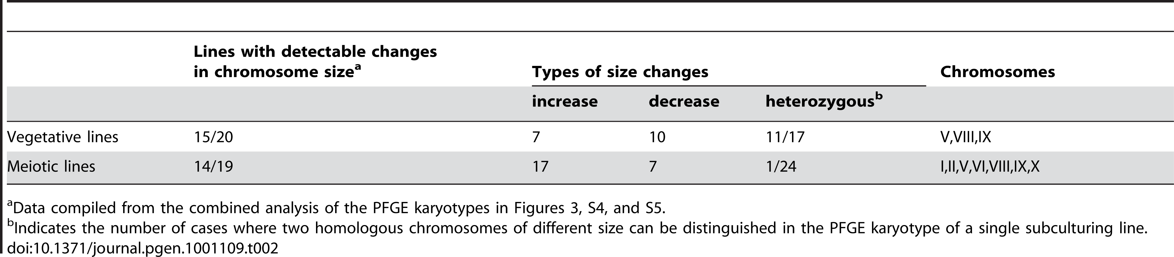 Summary of chromosome size changes detected by PFGE karyotyping.