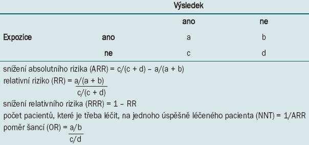 Různé metody výpočtu velikosti účinku.