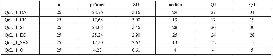 Základní statistické charakteristiky pro hodnocení položek QoL před uretrolýzou (symbol: _1 – QoL před uretrolýzou, počet n, směrodatná odchylka SD, medián, 1. kvartil Q1 , 3. kvartil Q3)